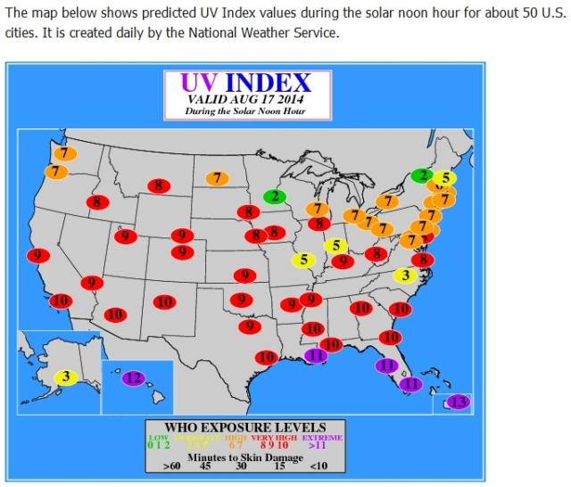 Puerto Rico UV index