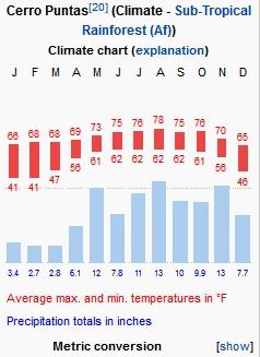 Cerro Punto temperature ranges